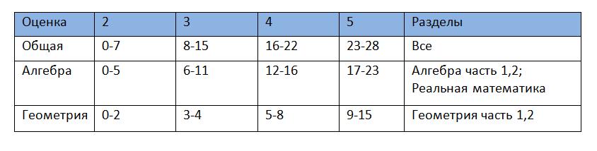 ОГЭ_по_математике